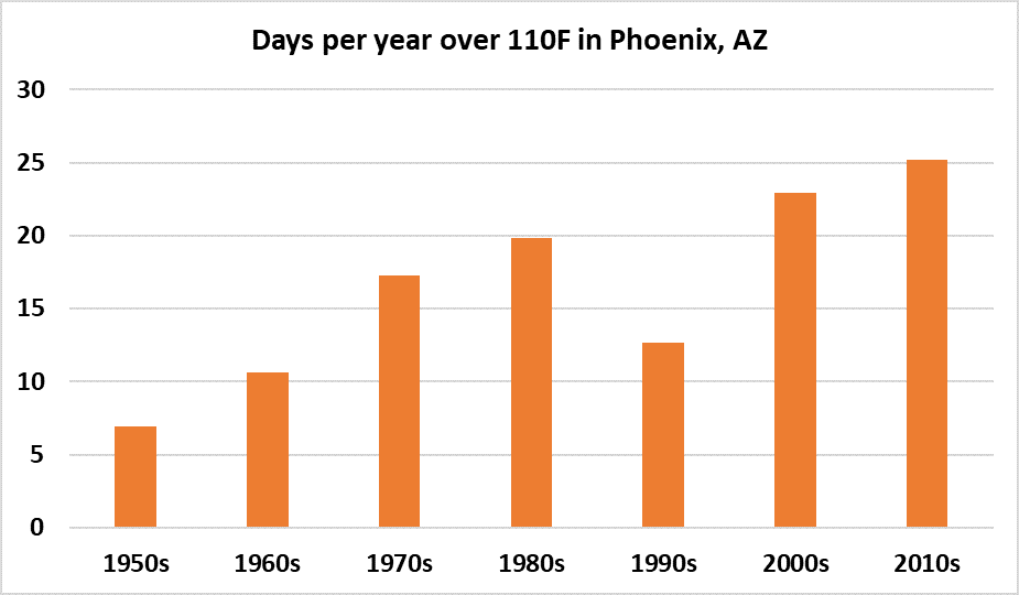 days-per-year-over-110F-phoenix-arizona