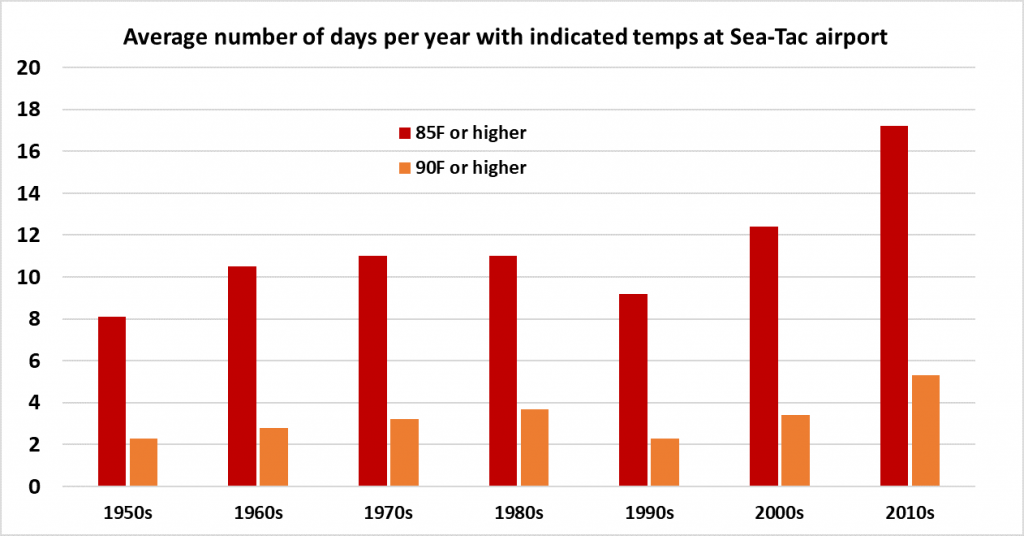 average-number-of-days-at-temperatures-at-sea-tac-airport-19502-to-2010s