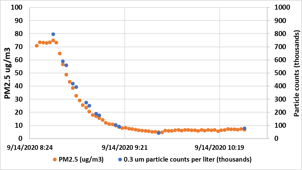 Graph showing downward trend of 2.5ug/m3 and 0.3um particles over a few hours to almost negligible amounts.