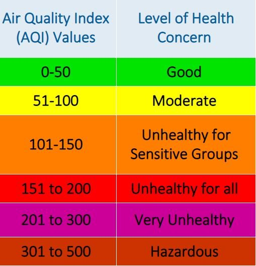 Air Quality Index levels with corresponding health concerns Green is good up to Hazardous levels for everyone.