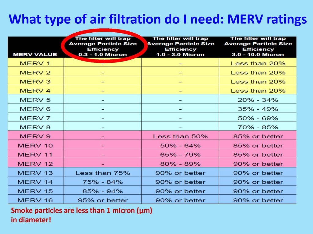 MERV-ratings