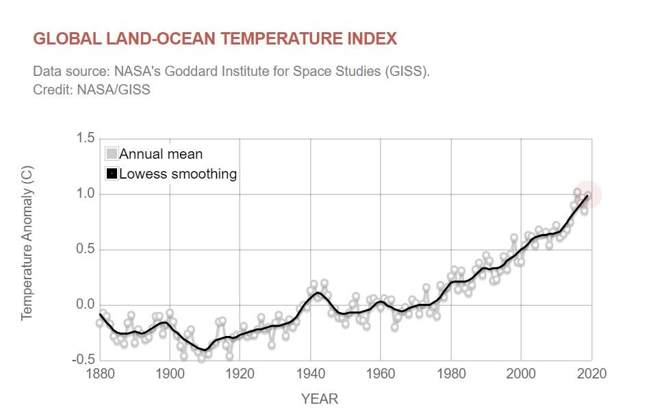 global-land-ocean-temperature-index-showing-temperature-anomalies