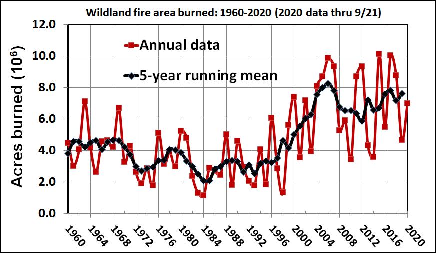 acres-burned-in-US-1960-2020