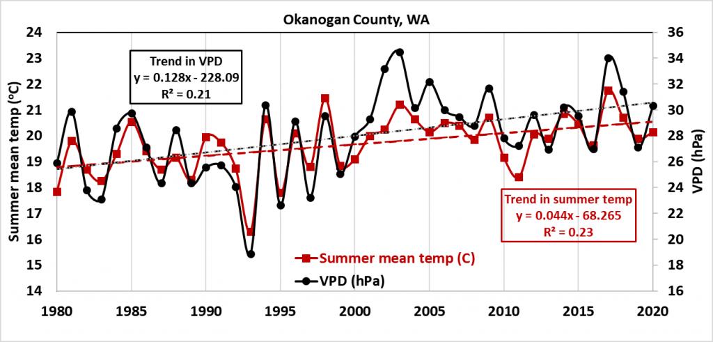 average-summer-termperatures-okanogan-county-washington