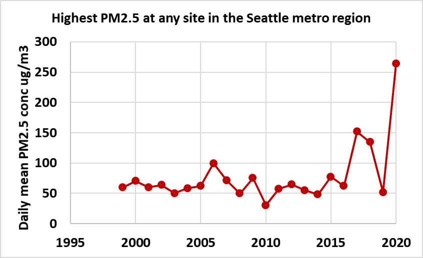 PM2.5-seattle-region-1995-to-2020