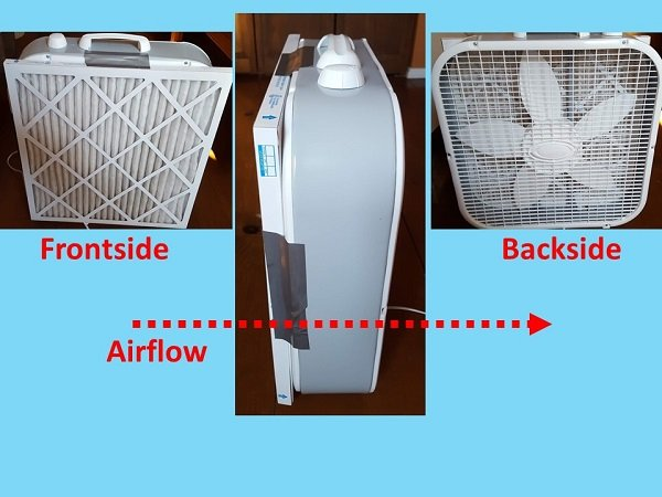do- it-yourself air purifier with a MERV-13 filter attached on the backside of the fan (air entry side).