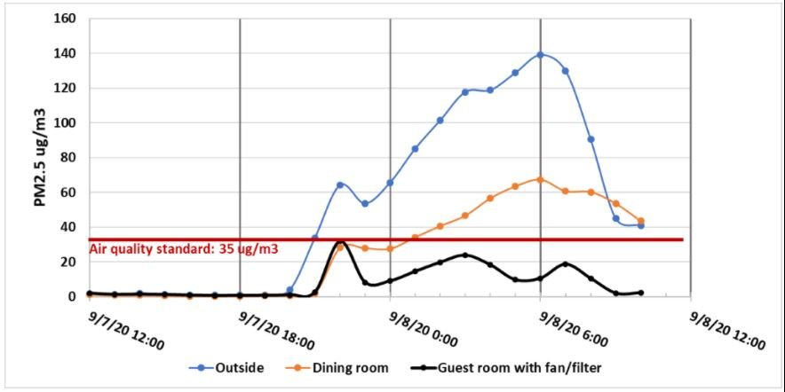 Dr. Jaffe's home air quality sensors reporting difference between outside, dining room, and guest room with DIY filter. Guest room was the lowest.