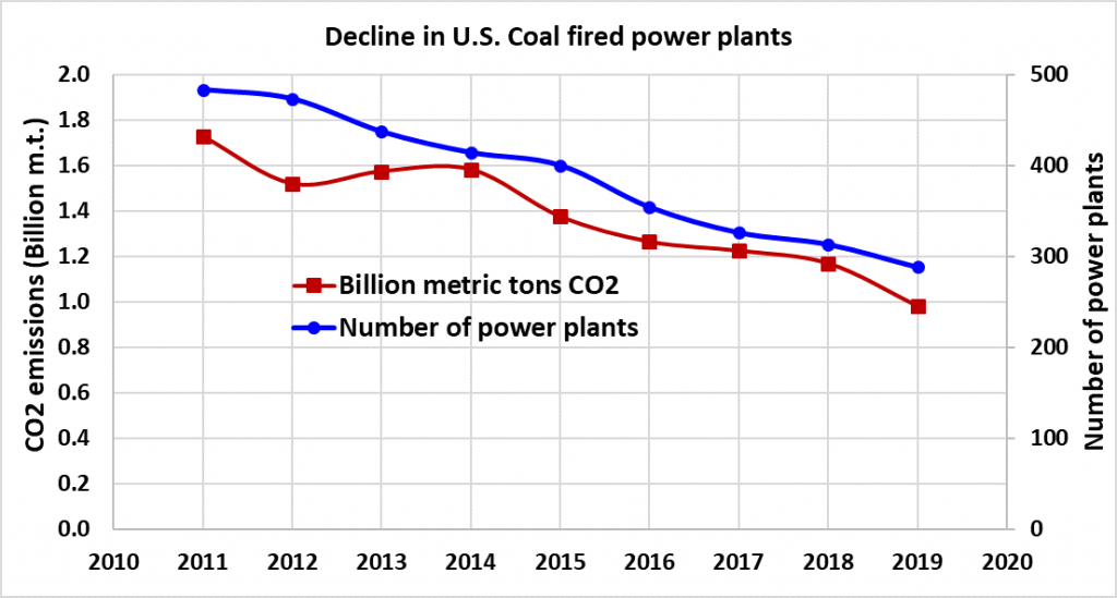 CO2 emissions from US coal power plants 2010-2019
